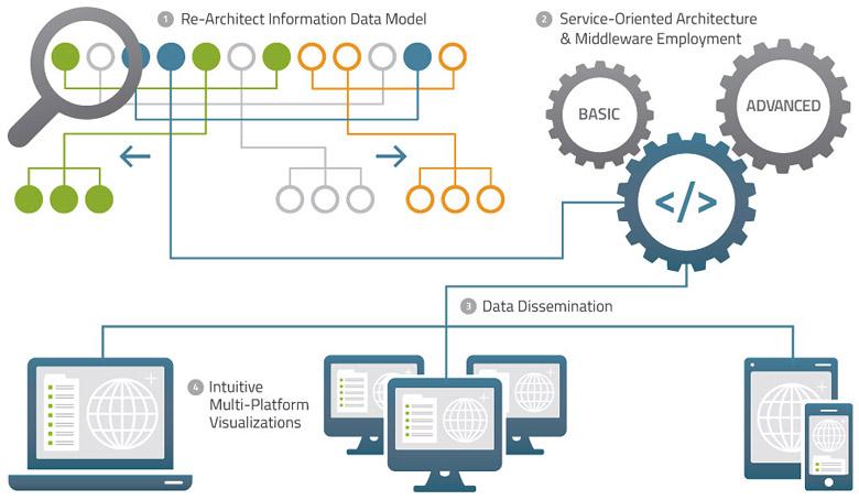 tact-systems-modernization
