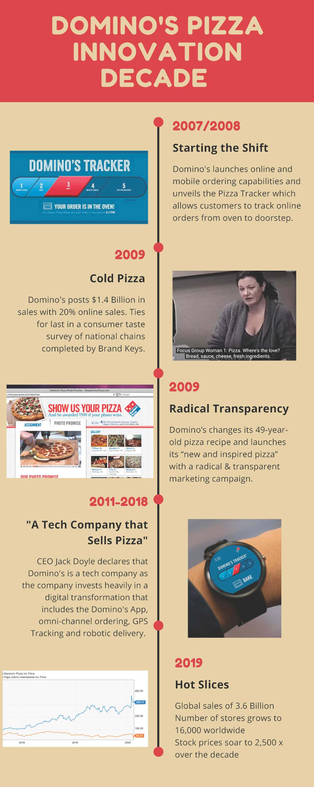 Timeline of Domino's Innovative efforts